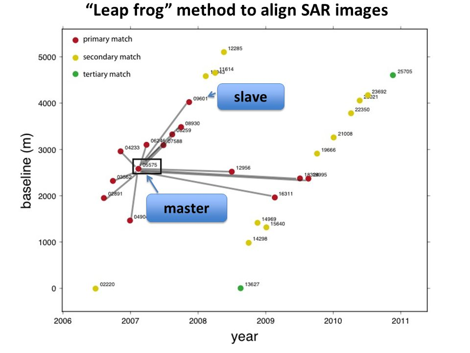 Leap frog method to align SAR images