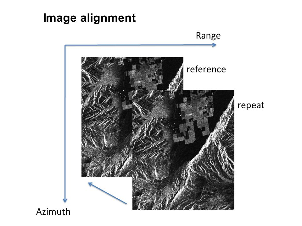 Image alignment Range reference repeat Azimuth