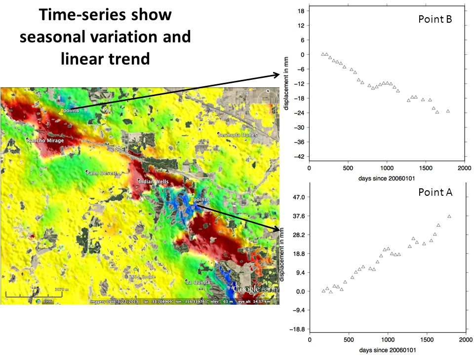Time-series show seasonal variation and linear trend