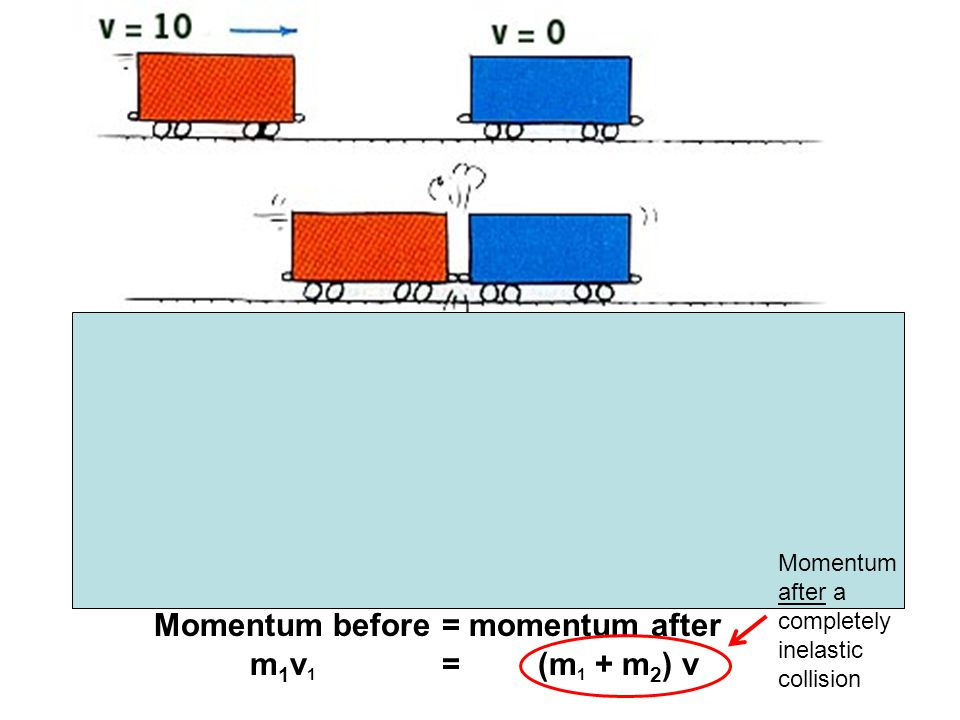 Momentum before = momentum after m1v1 = (m1 + m2) v