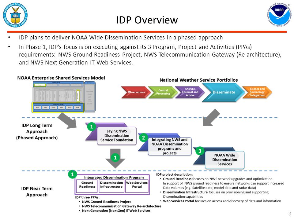 IDP Overview IDP plans to deliver NOAA Wide Dissemination Services in a phased approach.