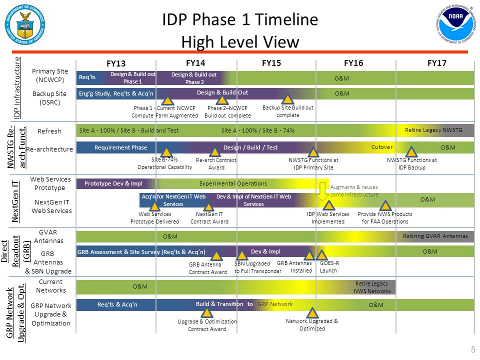 IDP Phase 1 Timeline High Level View FY13 FY14 FY15 FY16 FY17