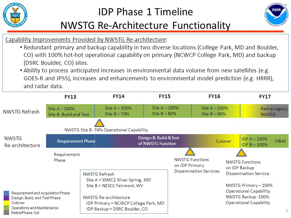 IDP Phase 1 Timeline NWSTG Re-Architecture Functionality