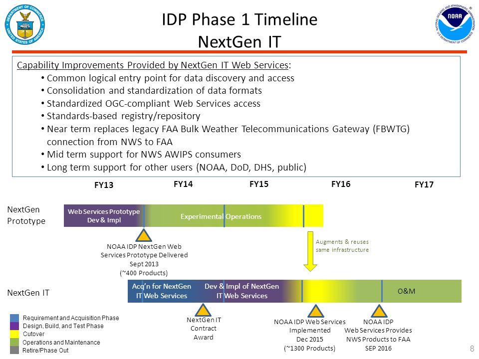 IDP Phase 1 Timeline NextGen IT