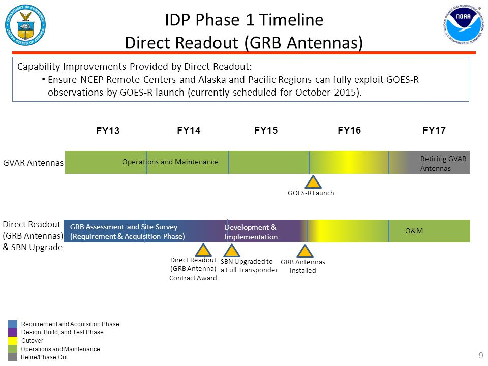 IDP Phase 1 Timeline Direct Readout (GRB Antennas)