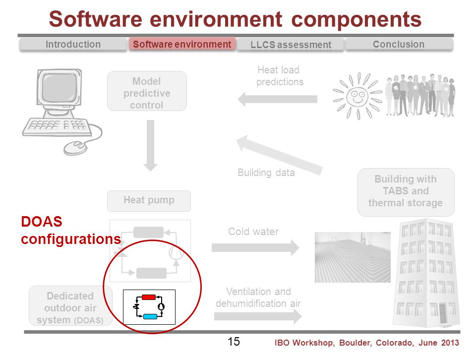Software environment components
