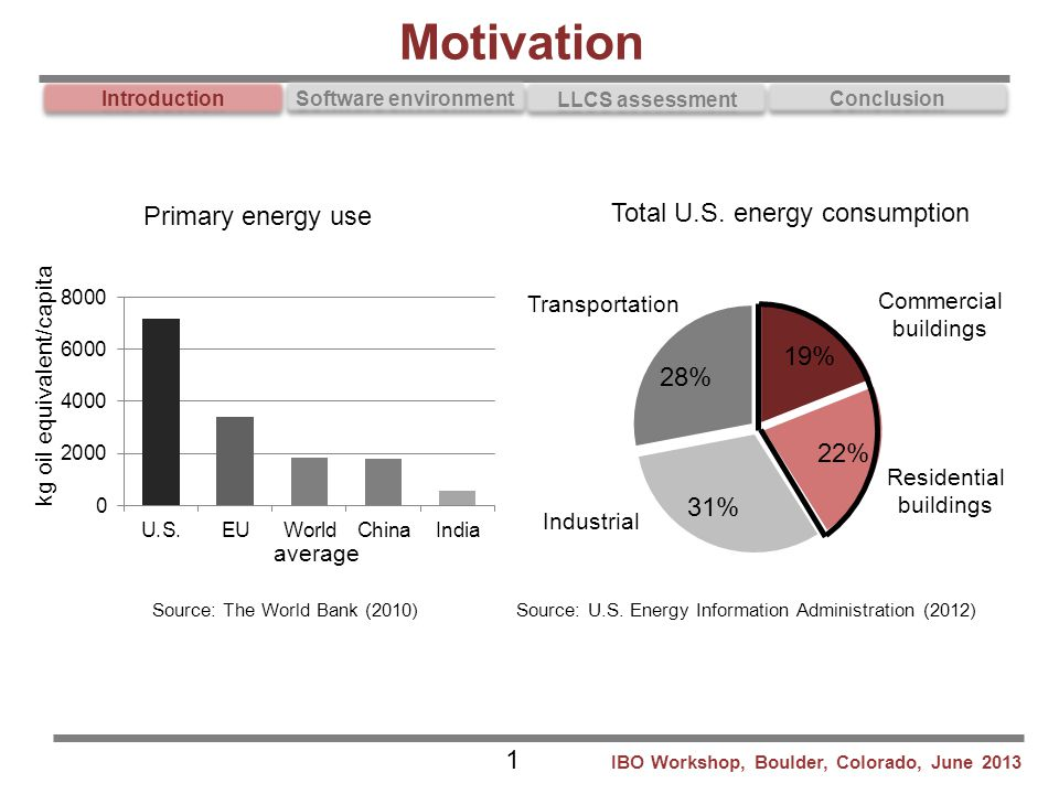Motivation Total U.S. energy consumption Primary energy use 1