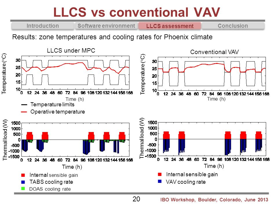 LLCS vs conventional VAV