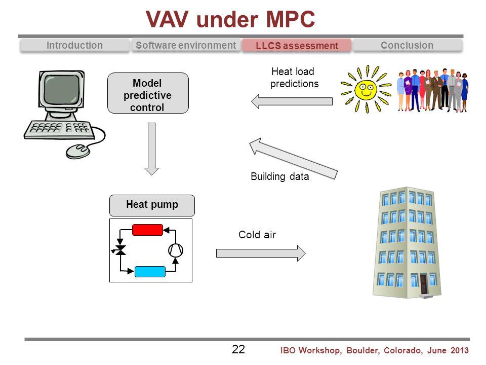 Model predictive control