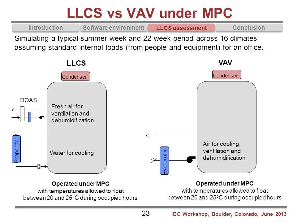 LLCS vs VAV under MPC