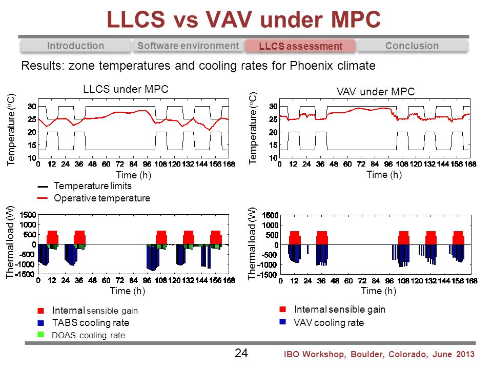LLCS vs VAV under MPC Results: zone temperatures and cooling rates for Phoenix climate. LLCS under MPC.