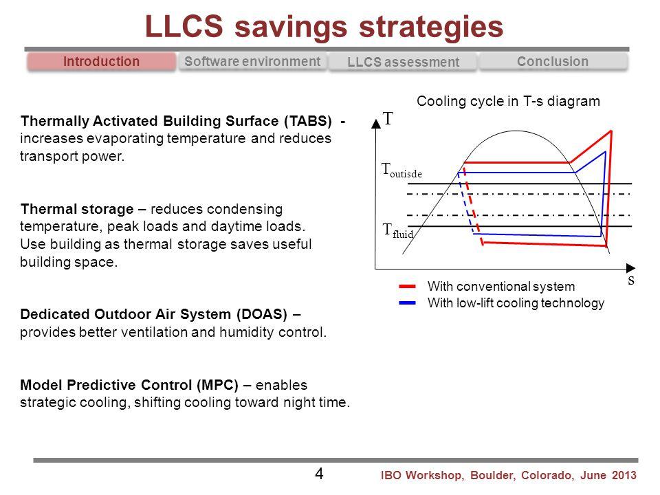 LLCS savings strategies