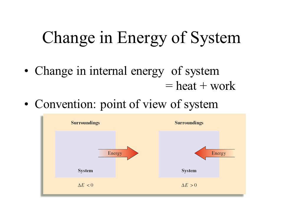 Change in Energy of System