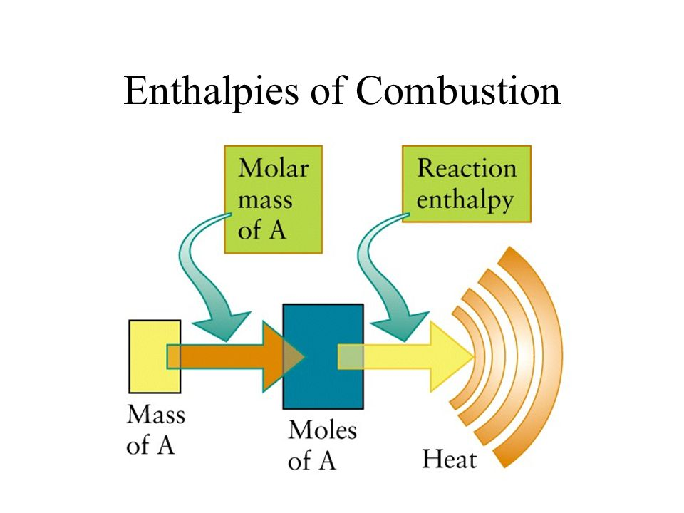 Enthalpies of Combustion