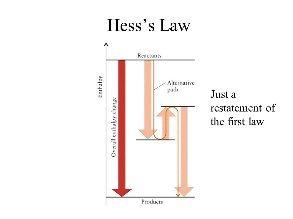 Hess's Law Just a restatement of the first law