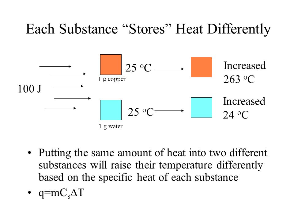 Each Substance Stores Heat Differently
