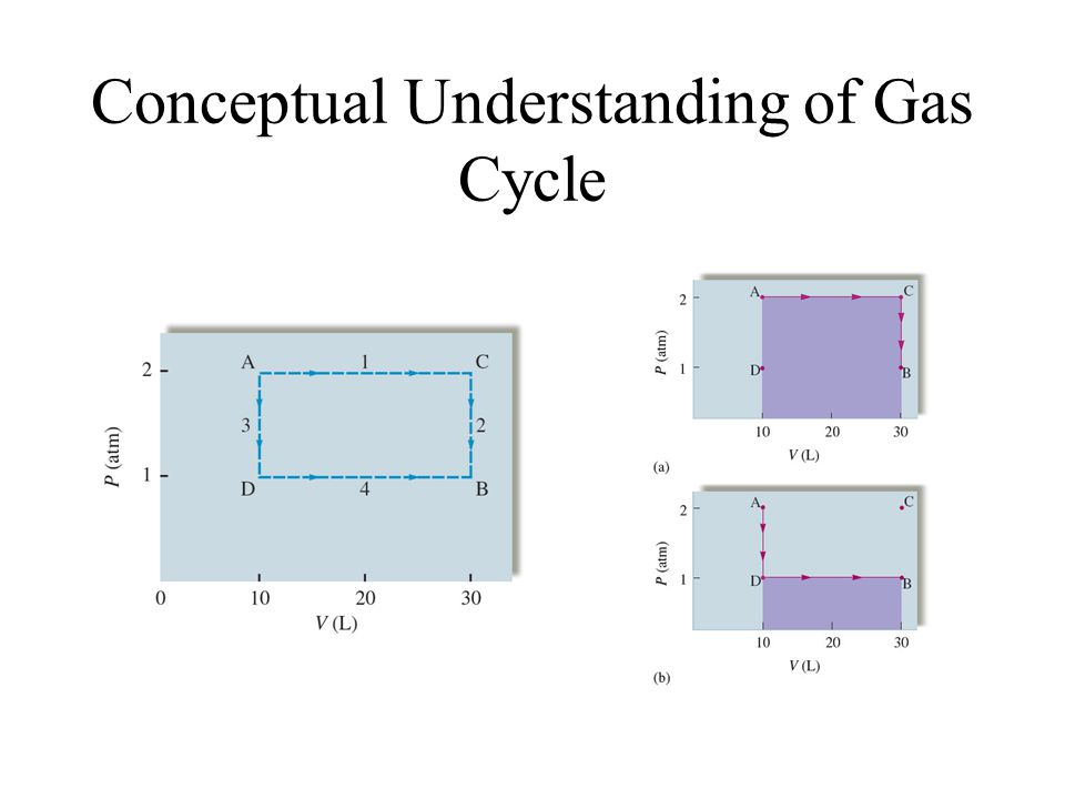 Conceptual Understanding of Gas Cycle