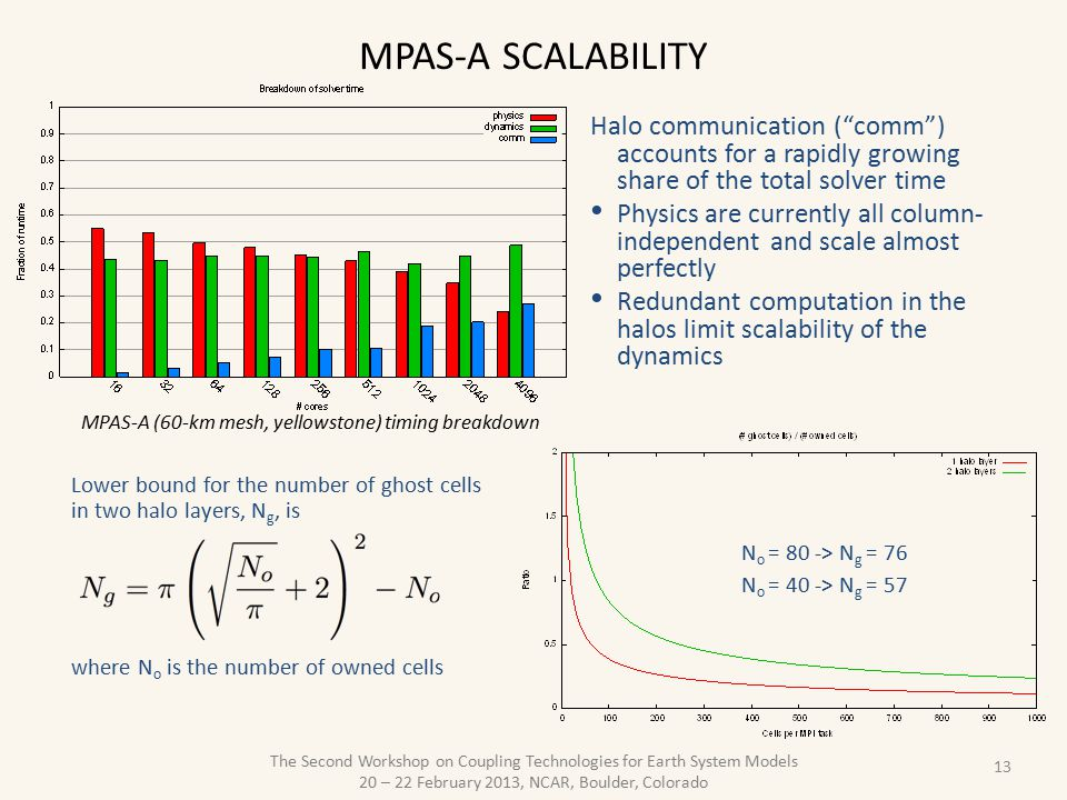 MPAS-A scalability Halo communication ( comm ) accounts for a rapidly growing share of the total solver time.