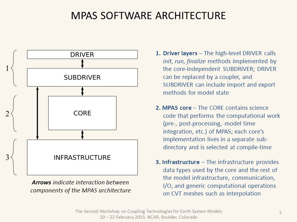 MPAS software architecture