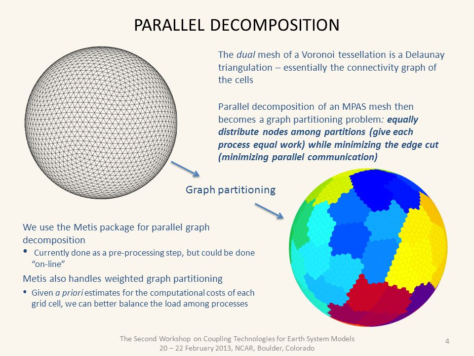 Parallel decomposition