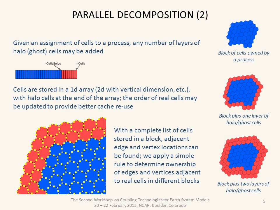 Parallel decomposition (2)