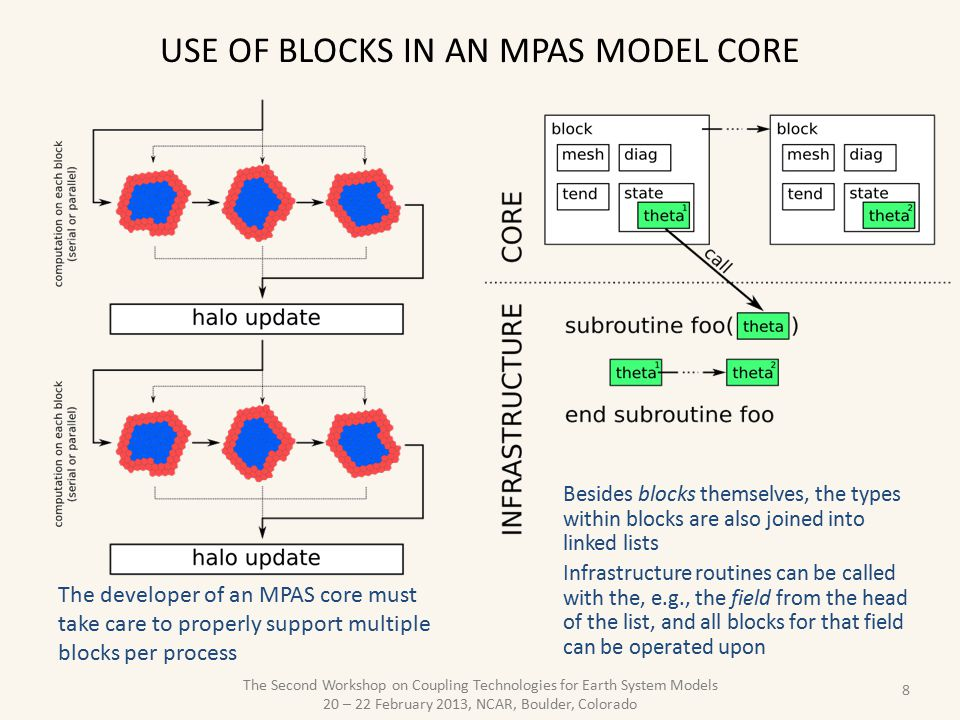 Use of blocks in an MPAS model core