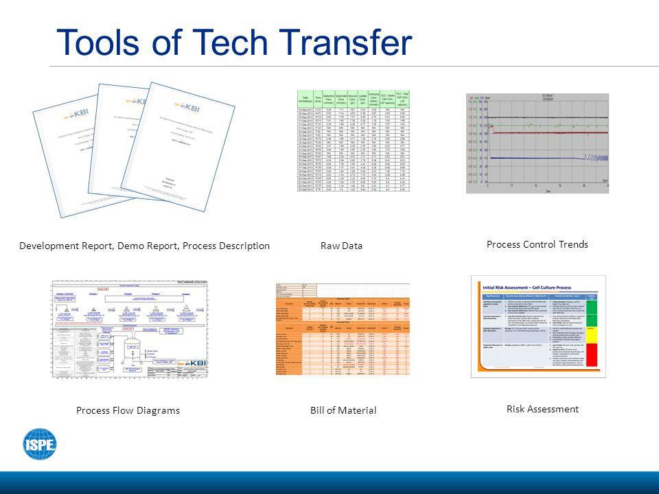 Tools of Tech Transfer Development Report, Demo Report, Process Description. Raw Data. Process Control Trends.