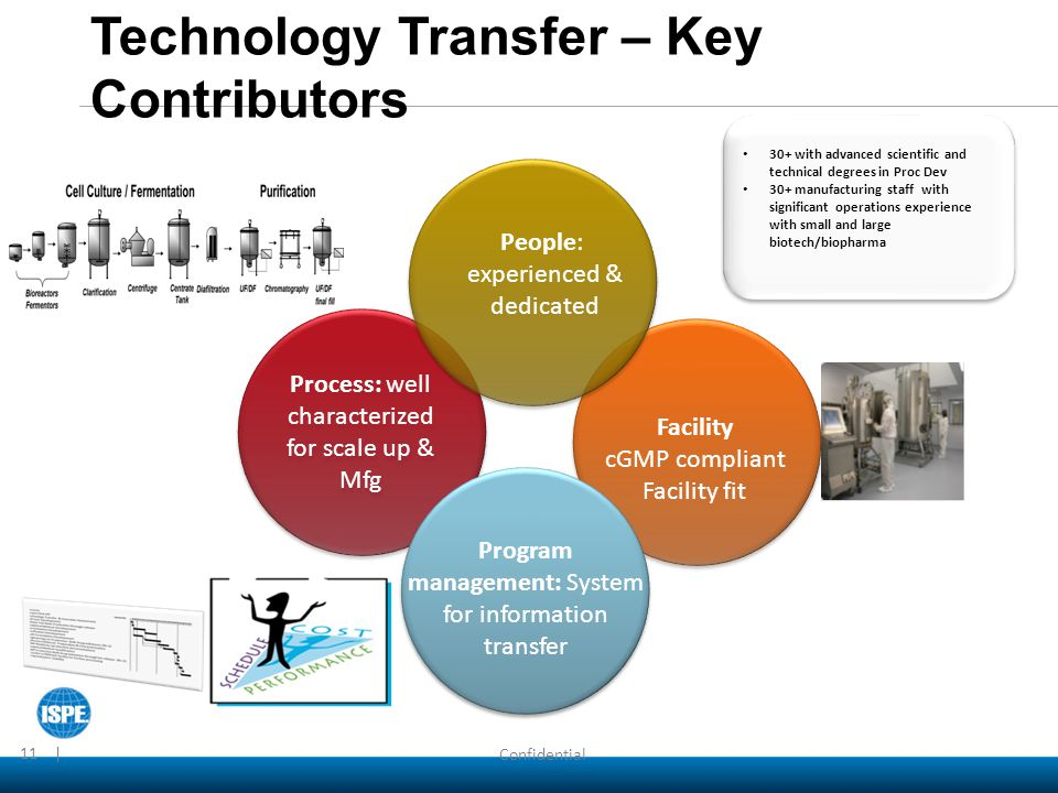 Technology Transfer – Key Contributors