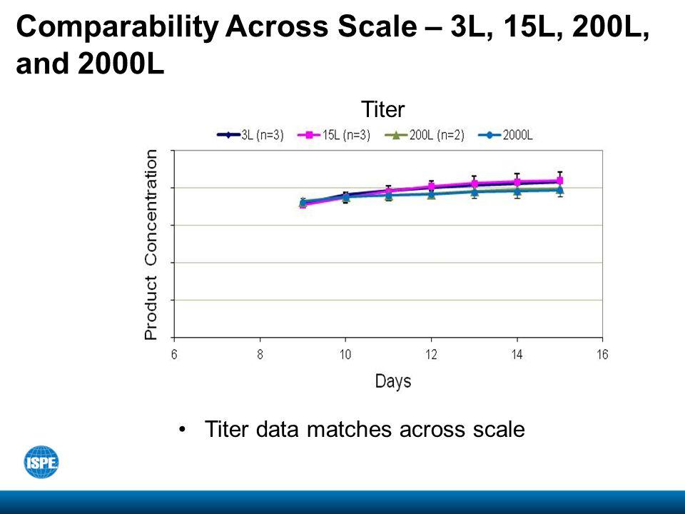 Comparability Across Scale – 3L, 15L, 200L, and 2000L