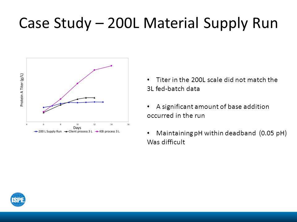 Case Study – 200L Material Supply Run