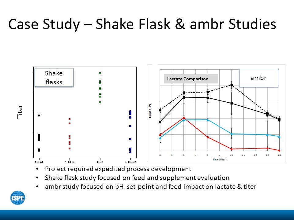 Case Study – Shake Flask & ambr Studies