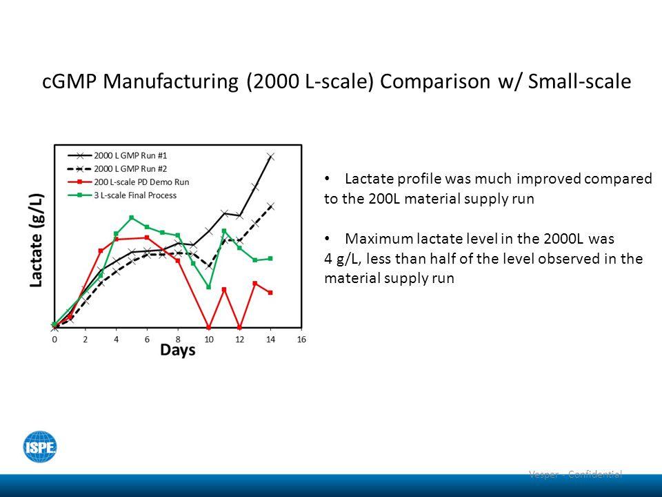cGMP Manufacturing (2000 L-scale) Comparison w/ Small-scale