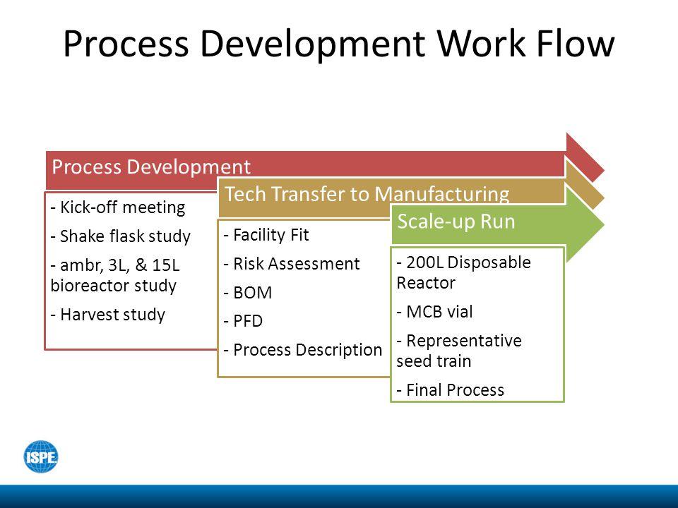 Process Development Work Flow