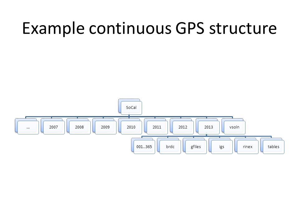 Example continuous GPS structure