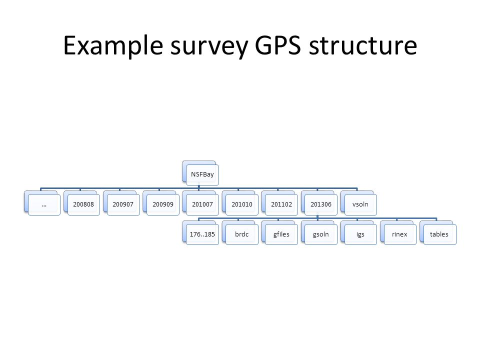 Example survey GPS structure