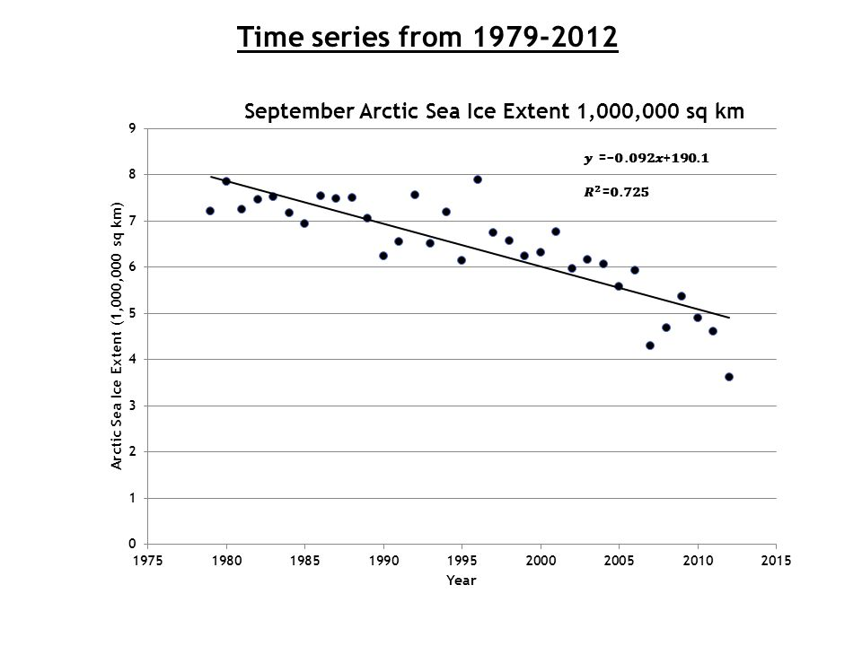 Time series from 1979-2012