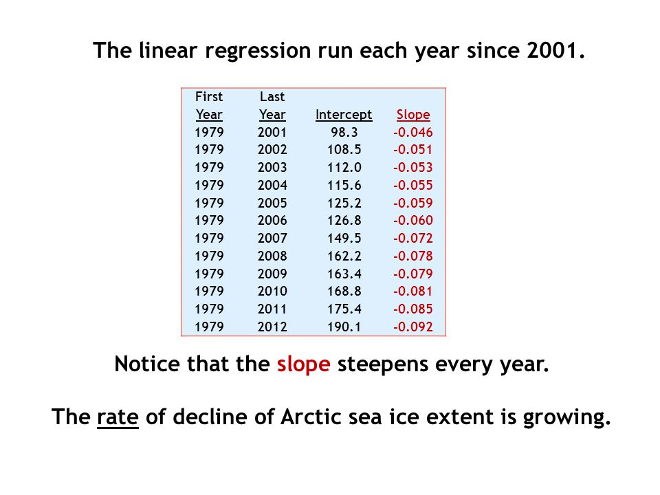The linear regression run each year since 2001.