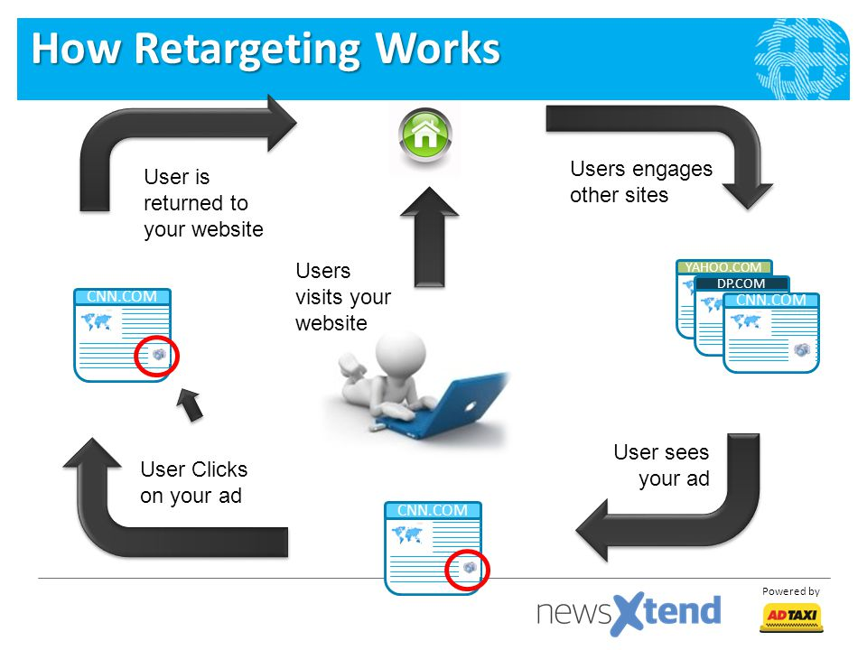 How Retargeting Works Users engages other sites