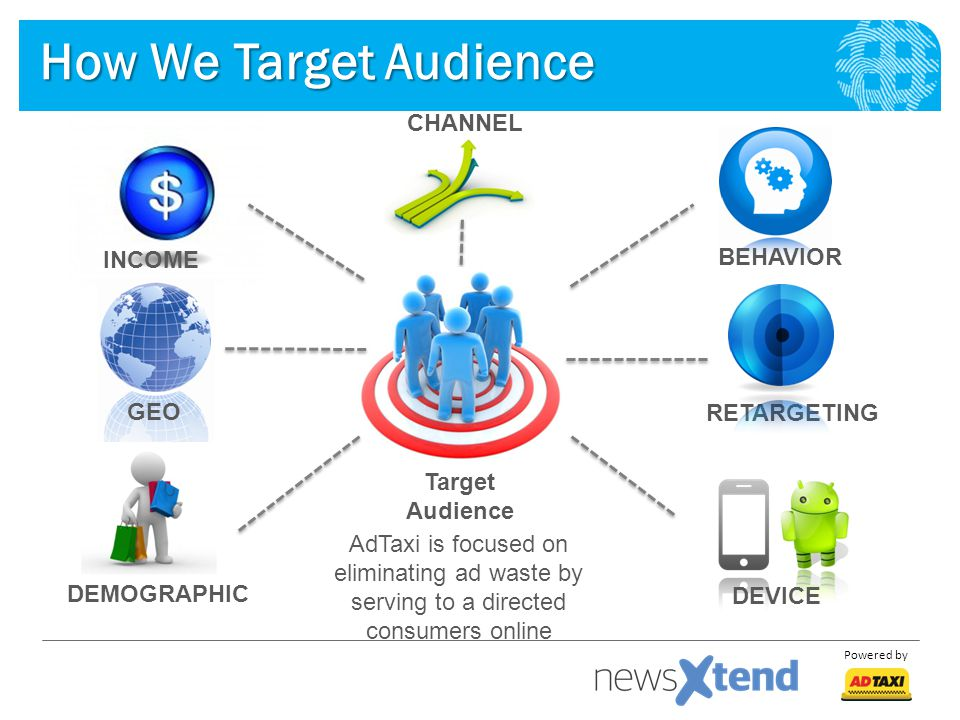 How We Target Audience CHANNEL INCOME BEHAVIOR GEO RETARGETING