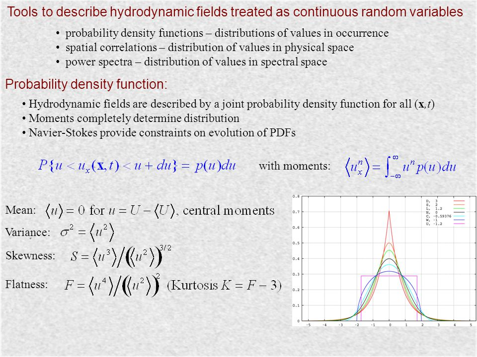 Probability density function: