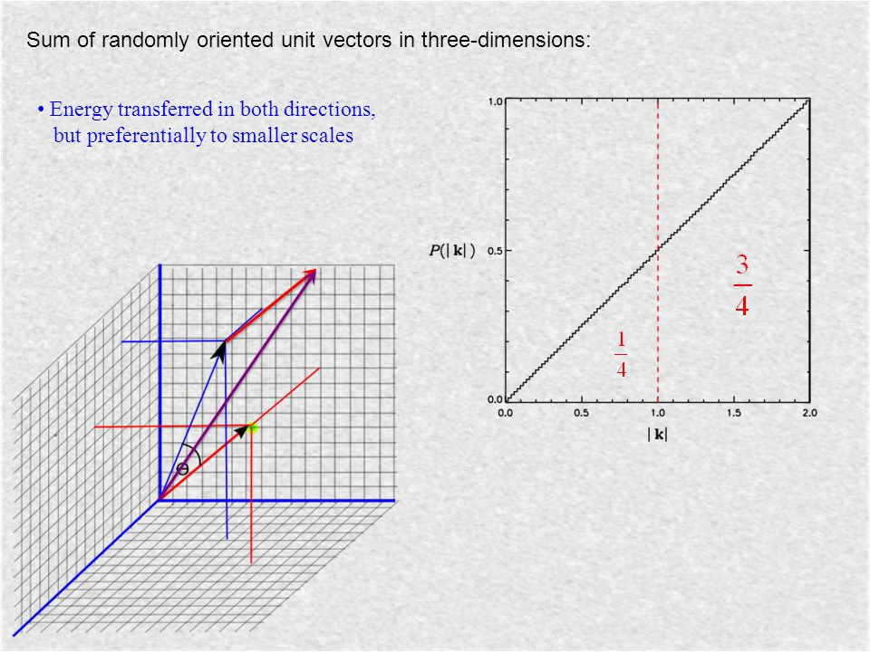 Sum of randomly oriented unit vectors in three-dimensions: