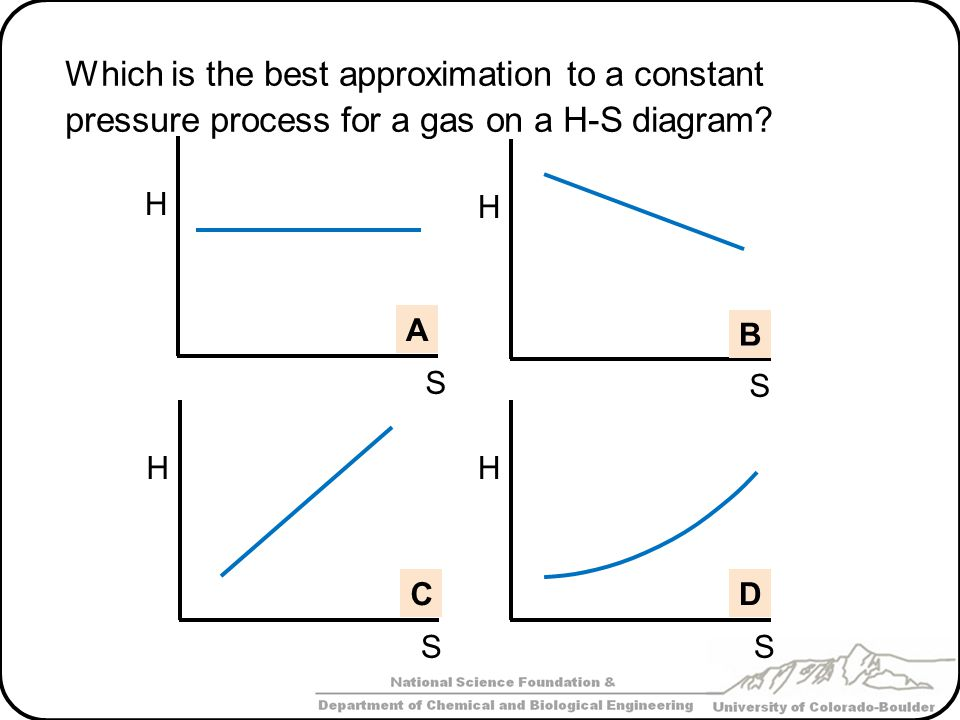 Which is the best approximation to a constant pressure process for a gas on a H-S diagram