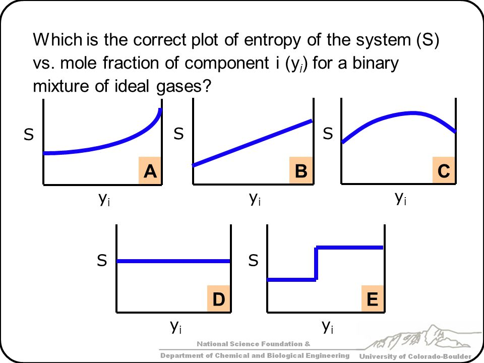Which is the correct plot of entropy of the system (S) vs