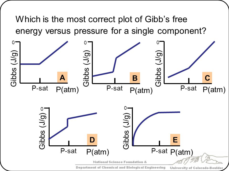 Which is the most correct plot of Gibb's free energy versus pressure for a single component