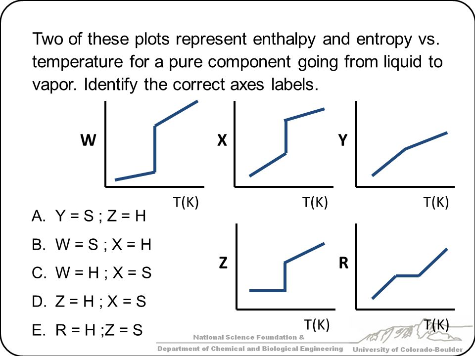Two of these plots represent enthalpy and entropy vs