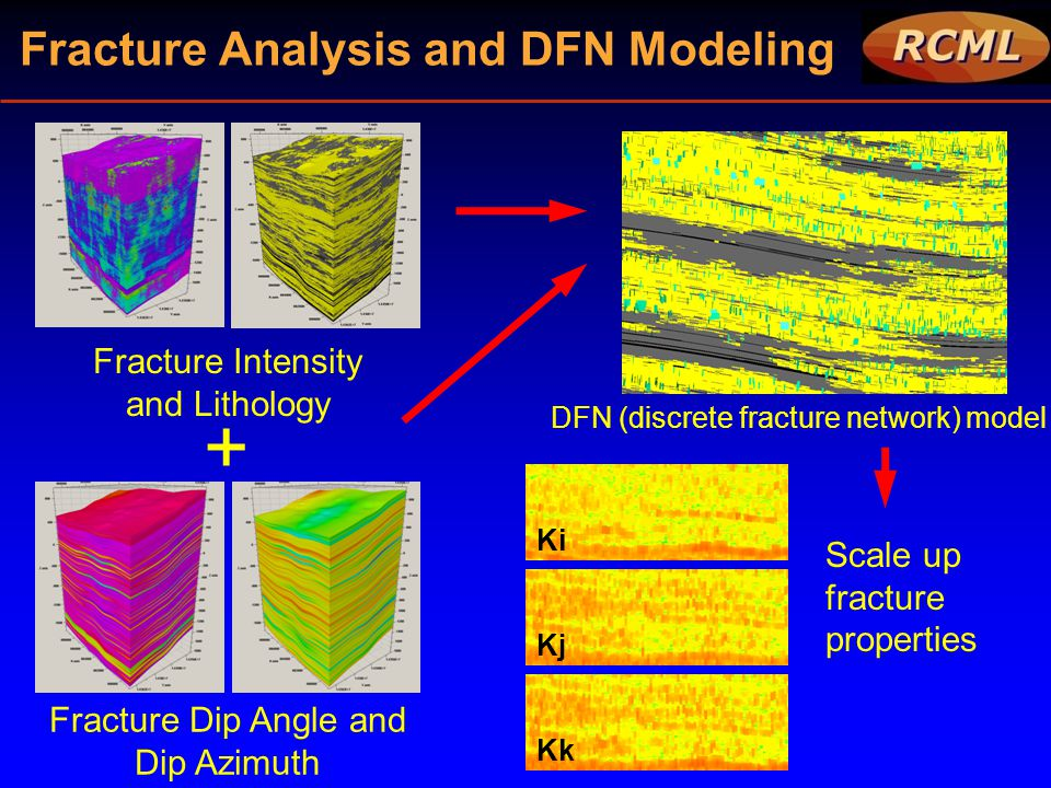 Fracture Analysis and DFN Modeling