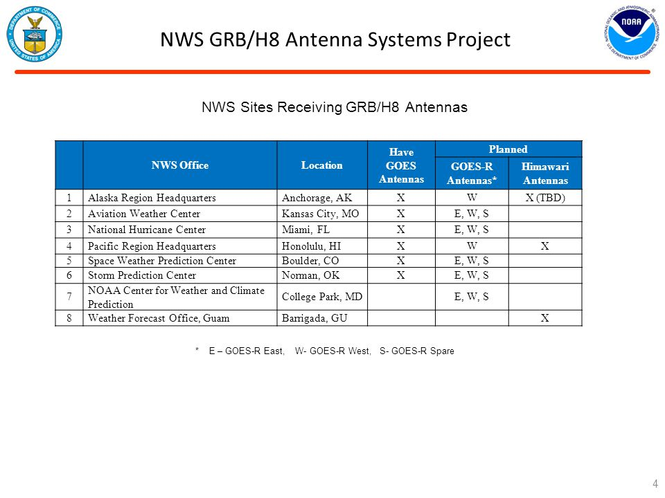 NWS GRB/H8 Antenna Systems Project