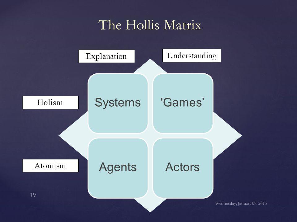 The Hollis Matrix Systems Games' Agents Actors Explanation
