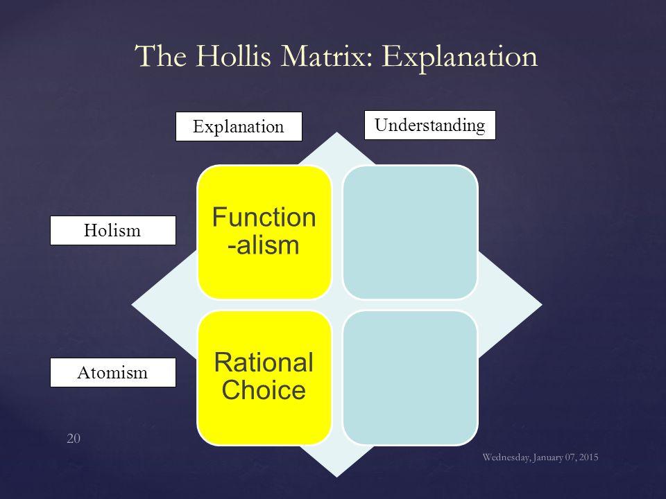 The Hollis Matrix: Explanation
