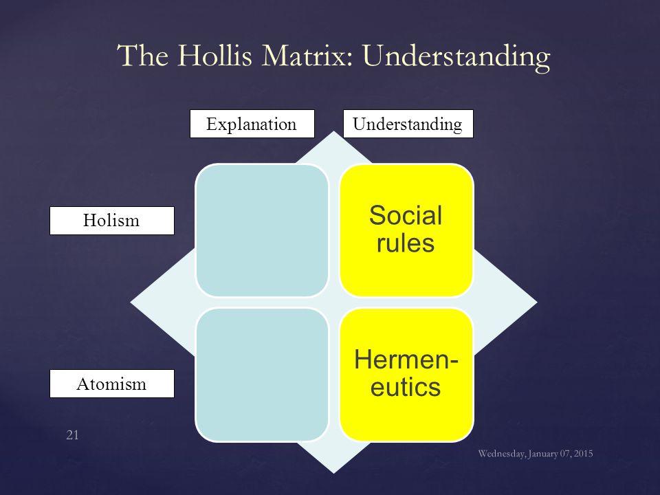 The Hollis Matrix: Understanding